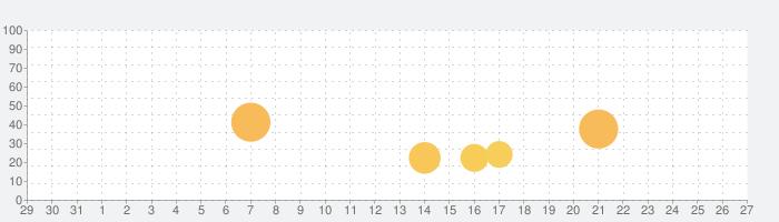 ガールズ X バトル 2の話題指数グラフ(2月27日(木))