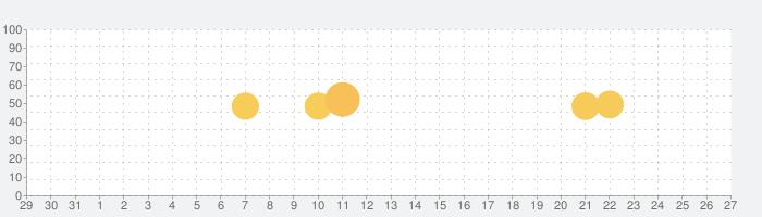 指さし会話フランス touch&talk【PV】の話題指数グラフ(1月27日(水))