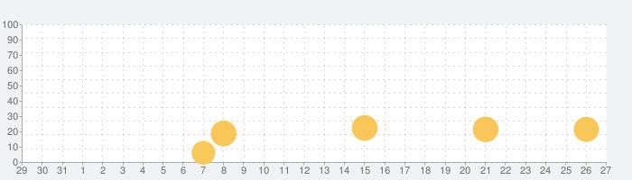 パズル&モナークの話題指数グラフ(2月27日(木))