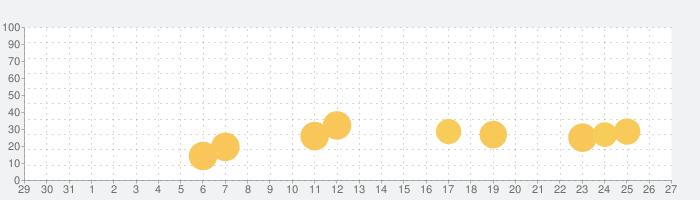 ラッキー・キティの話題指数グラフ(9月27日(日))