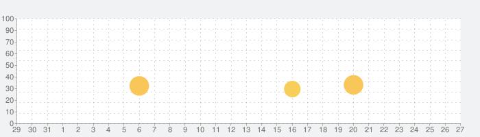 スーパーブラックジャック2の話題指数グラフ(9月27日(日))