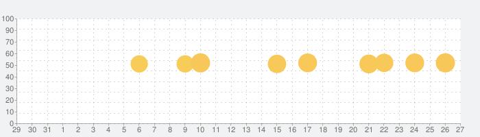 ninaru - 妊娠したら、妊婦さんのための妊娠アプリの話題指数グラフ(1月27日(水))