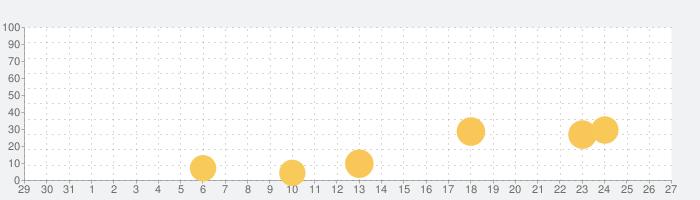 Like A Giraffeの話題指数グラフ(1月27日(水))