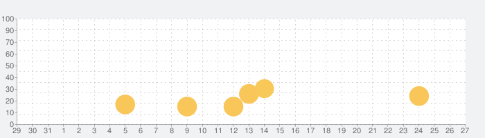 GIF Viewerの話題指数グラフ(1月27日(水))