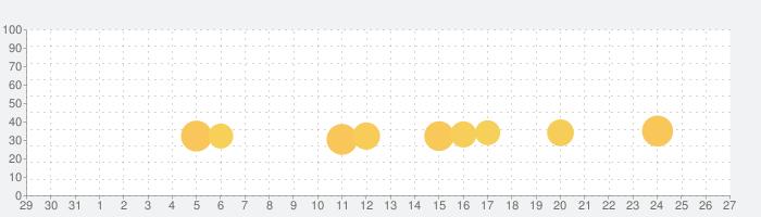 Big Fish Casino - カジノスロット&ゲームの話題指数グラフ(9月27日(日))
