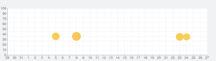 水平思考推理ゲーム 海辺の少女の話題指数グラフ(9月27日(月))