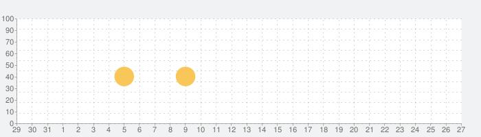 かおがみたい/ビデオ通話の話題指数グラフ(9月27日(月))