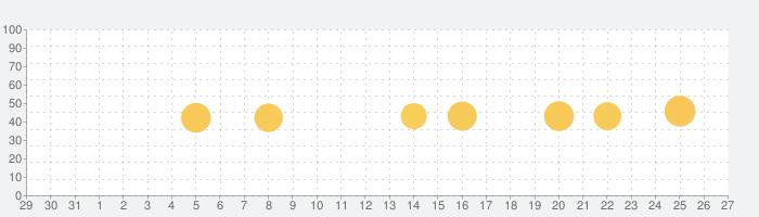 Medlyの話題指数グラフ(11月27日(金))
