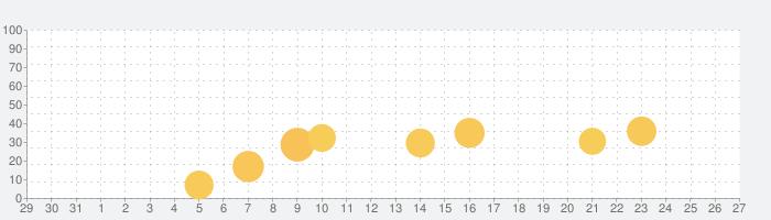 DK SELECT進化する暮らし(DKマイルーム)の話題指数グラフ(1月27日(水))