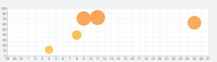 Oska Writingの話題指数グラフ(1月27日(水))