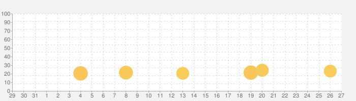 ブレイドストーリーの話題指数グラフ(2月27日(木))