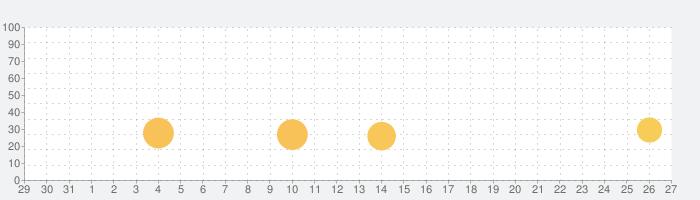 Music Pro - ミュージックプロの話題指数グラフ(9月27日(月))