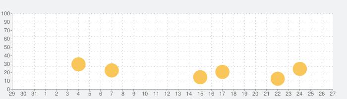 もちもちぱんだガチャガチャの話題指数グラフ(9月27日(月))