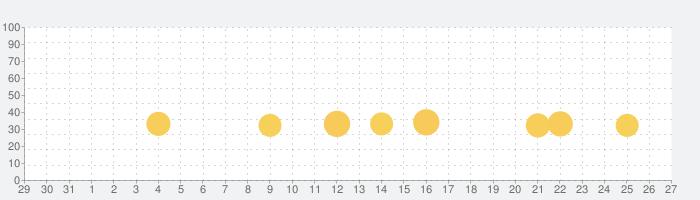 変人さんの話題指数グラフ(9月27日(月))