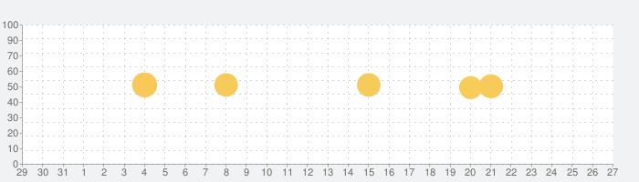 すぽっと(繋がる)の話題指数グラフ(1月27日(水))