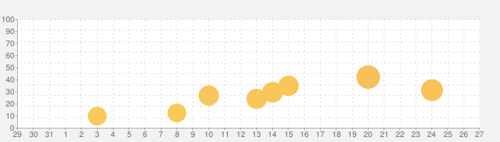 CL / シーエルの話題指数グラフ(1月27日(水))
