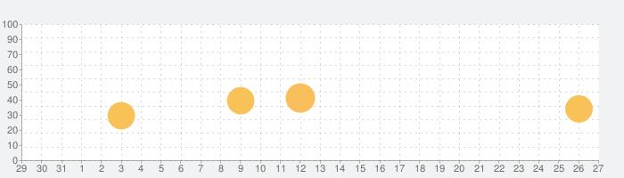 Retouch - スマートオブジェクトを削除ツールの話題指数グラフ(11月27日(金))
