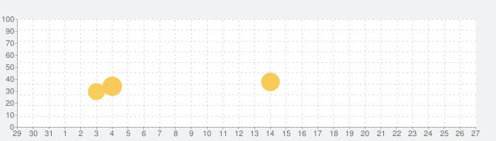 apアプリの話題指数グラフ(1月27日(水))