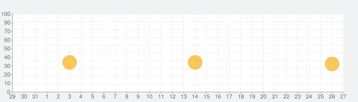 Pocket Rallyの話題指数グラフ(9月27日(月))