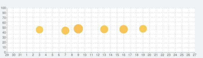 ExpressVPN - 信頼度No.1VPNの話題指数グラフ(1月27日(水))