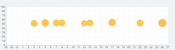 Nadiaの話題指数グラフ(2月27日(木))
