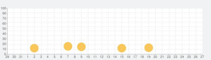 クロノマギアの話題指数グラフ(2月27日(木))