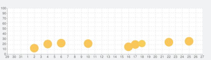 キミのとなりで恋してる!FDの話題指数グラフ(1月27日(水))
