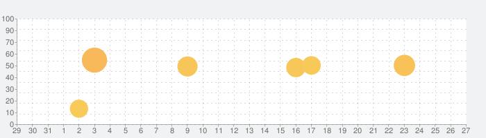 ヨドバシゴールドポイントカードの話題指数グラフ(1月27日(水))