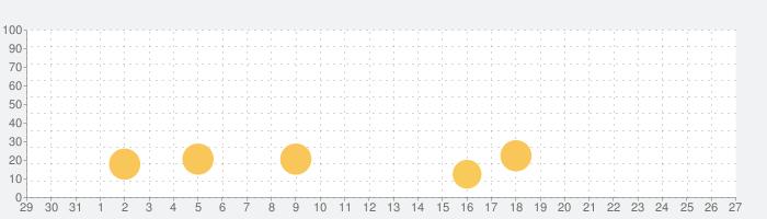 秘密の出会い系グッディの話題指数グラフ(1月27日(水))