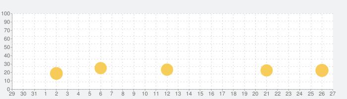 DanceRail3の話題指数グラフ(1月27日(水))
