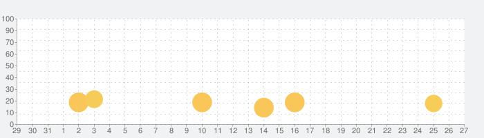 もっとたのしいクイズの話題指数グラフ(9月27日(月))