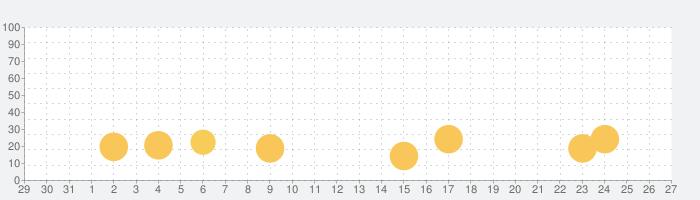 脱出ゲーム The Wizard of Oz オズの魔法使いの話題指数グラフ(9月27日(月))