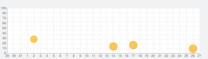 Touchgrind BMX 2の話題指数グラフ(9月27日(月))