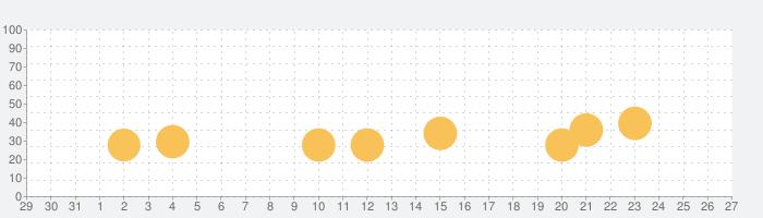 Weekly Pargolf(週刊パーゴルフ)の話題指数グラフ(11月27日(金))