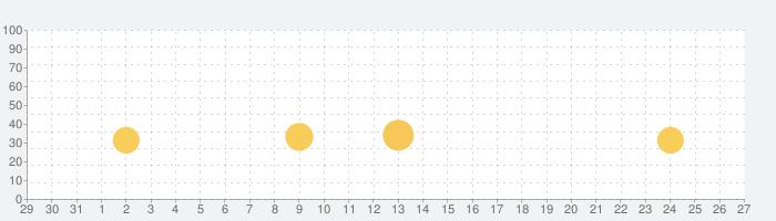 匿名電話チャットアプリ - アノニムの話題指数グラフ(1月27日(水))