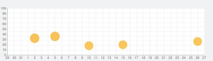 スカパー!オンデマンドの話題指数グラフ(9月27日(日))