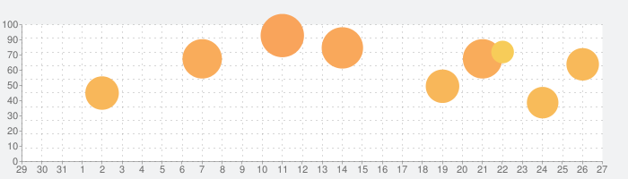 Grand Theft Auto: Vice Cityの話題指数グラフ(2月27日(木))