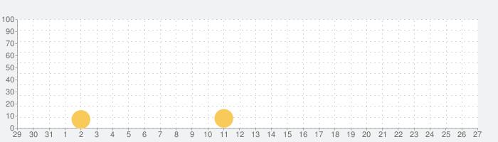 マンガZERO(漫画ゼロ)の話題指数グラフ(1月27日(水))