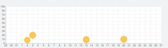 Drift Horizon Online Proの話題指数グラフ(9月27日(日))
