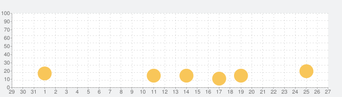 Clan Raceの話題指数グラフ(11月27日(金))