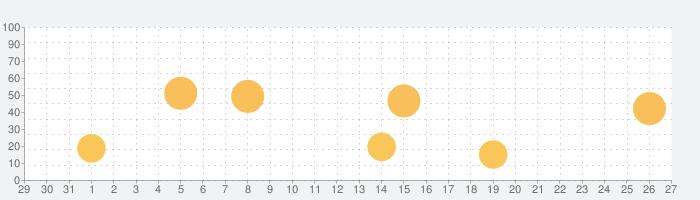 KaiserTone - 音楽プレイヤー [ハイレゾ]の話題指数グラフ(9月27日(月))