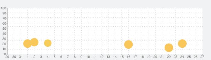 トリプルファンタジーの話題指数グラフ(9月27日(日))