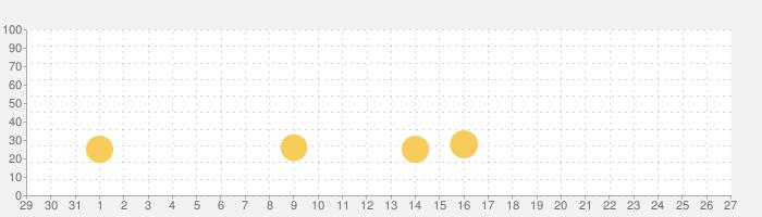 バブルウィッチ3の話題指数グラフ(9月27日(月))