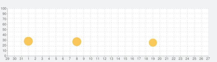 モリにゃんの話題指数グラフ(2月27日(木))