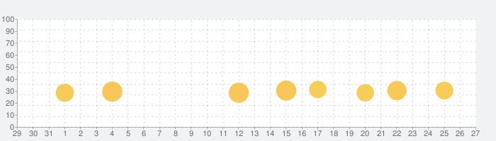 ファミリーアップスFamilyApps子供のお仕事知育アプリの話題指数グラフ(9月27日(日))