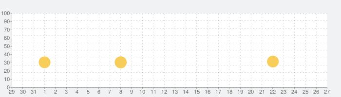 学校サボる! - 脱出ゲームの話題指数グラフ(2月27日(木))