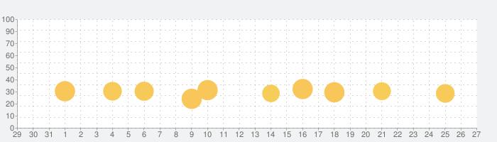 育成!ボクっ娘 -放置系女子力育成ゲームの話題指数グラフ(9月27日(月))