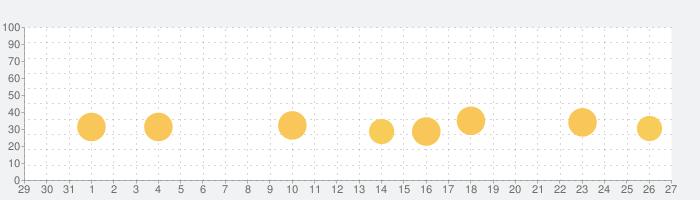 おしゃにまるライフの話題指数グラフ(9月27日(月))