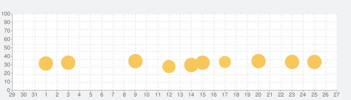 怒首領蜂大往生の話題指数グラフ(2月27日(木))