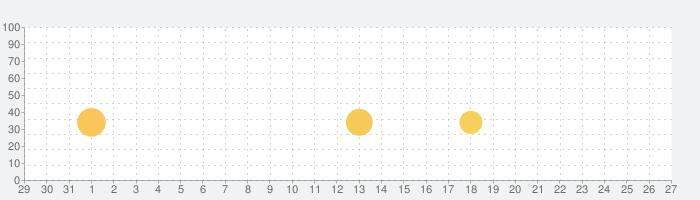 なむあみだ仏っ!-蓮台 UTENA-の話題指数グラフ(2月27日(木))